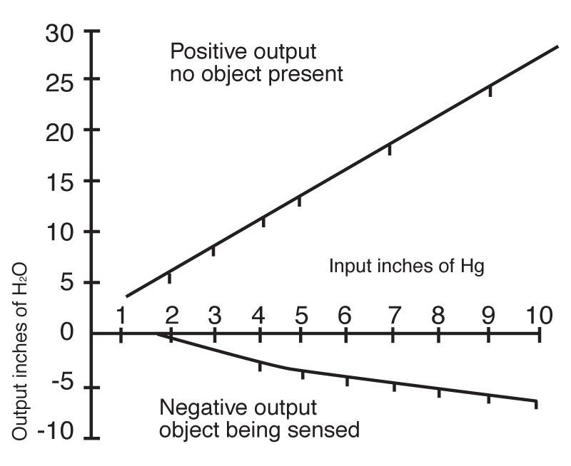 Clippard 1030 Non-Contacting Gap Sensor Chart