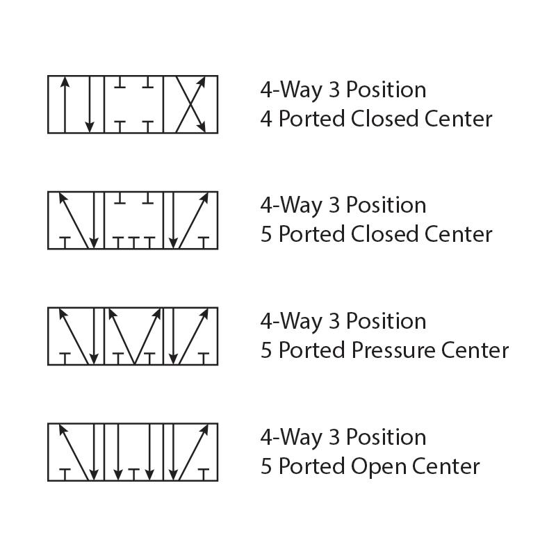 3 Position Valves