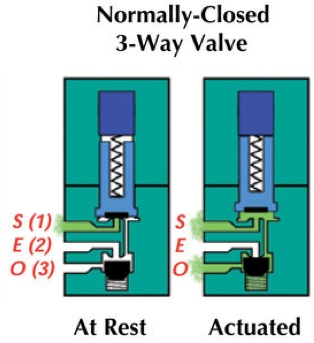 3-Way 2 Position Valves