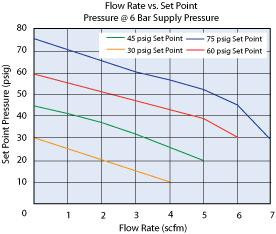 Clippard Pressure Regulator Air Flow