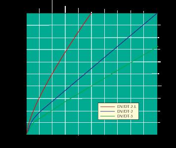 DV Series Flow Chart