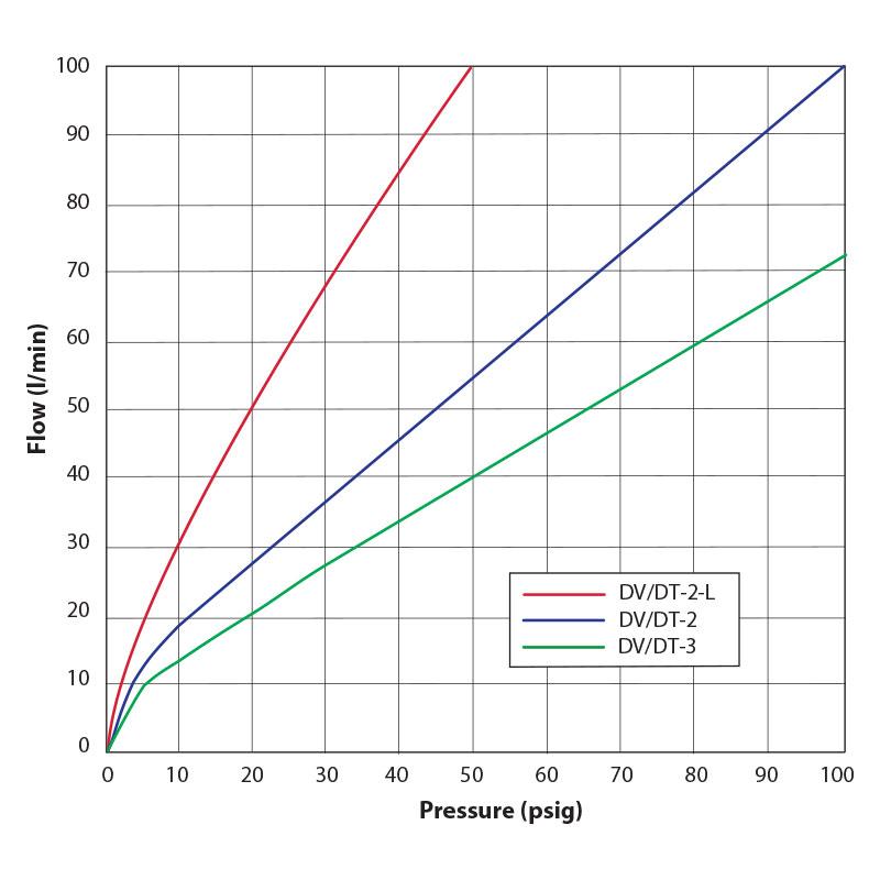 DV Flow Chart: Flow vs. Pressure