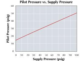 Clippard EGV Flow Chart