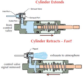 quick exhaust valve cylinder application clippard. Black Bedroom Furniture Sets. Home Design Ideas