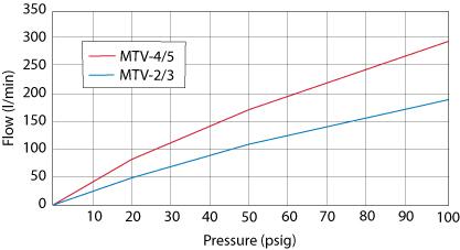 MTV/MJTV 2-Position Toggle Valves, Pressure vs. Flow Chart
