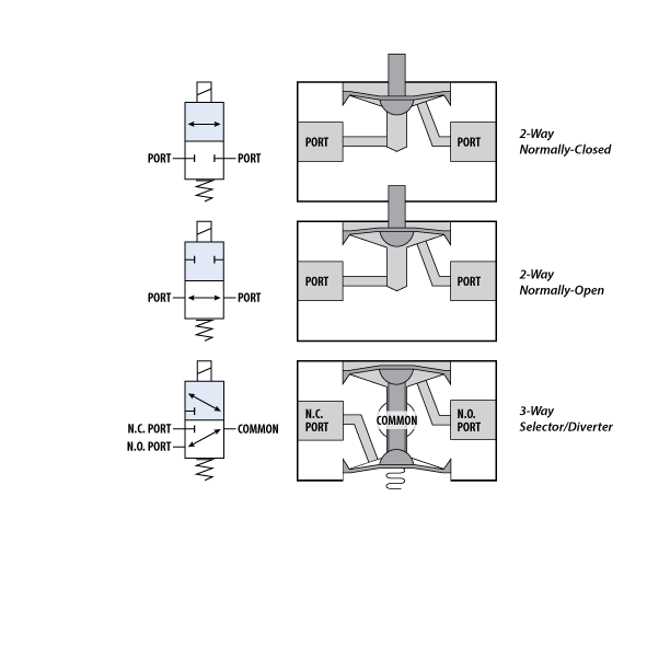 NIV Series PTFE Isolation Valves Schematics