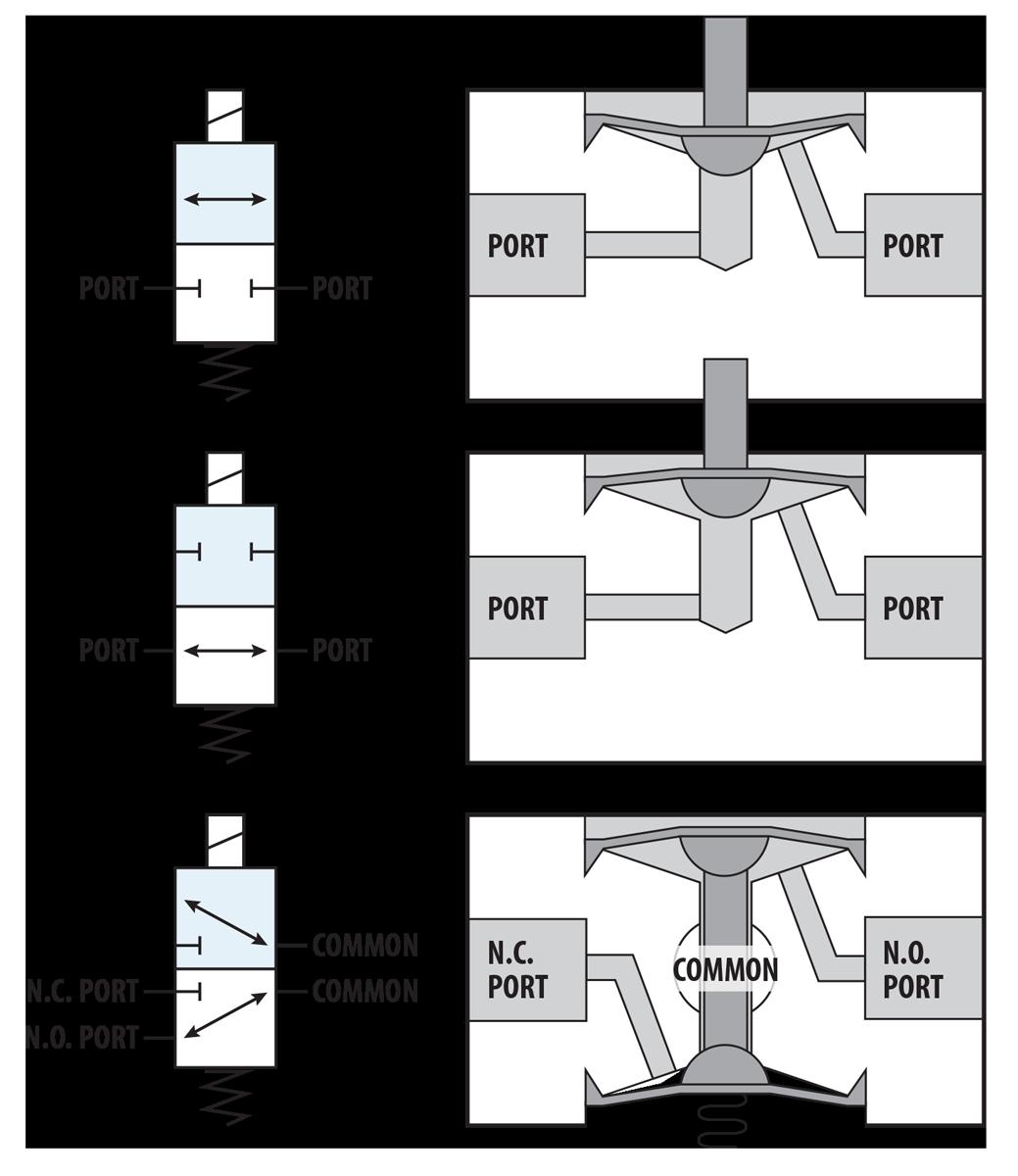 NIV Series PTFE Isolation Valves Schematics