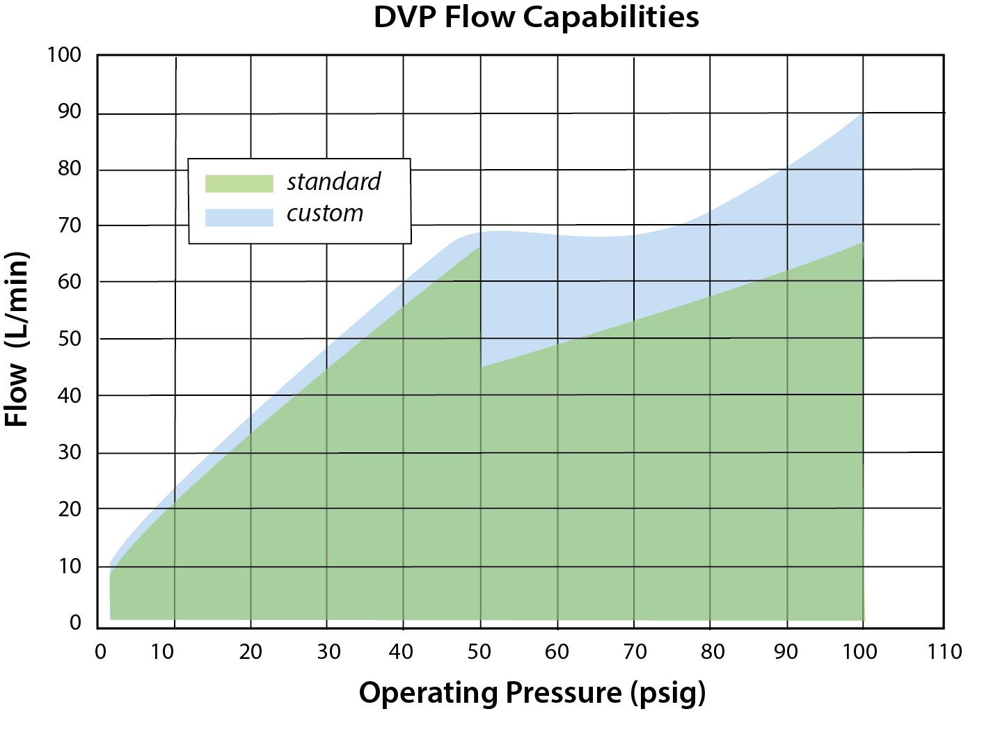 DVP Flow Capabilities Chart