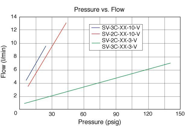 SV Series Flow Chart