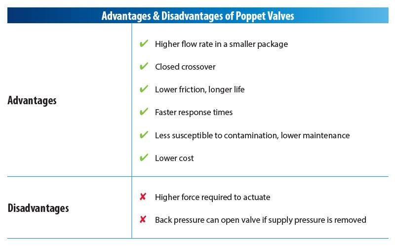 Advantages of Poppet Valves
