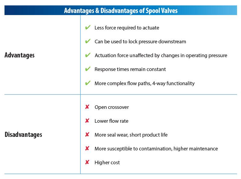 Advantages of Spool Valves