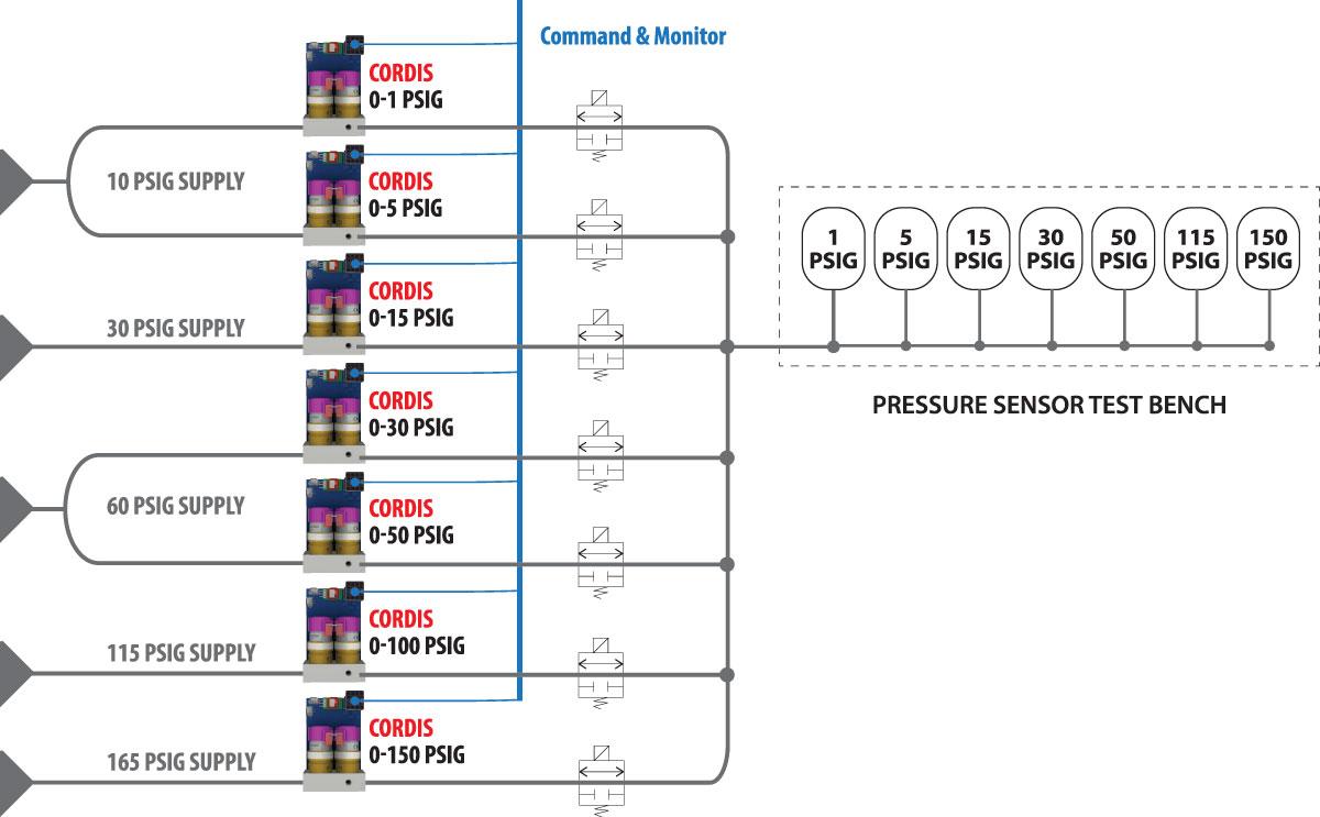 Cordis Application: Pressure Sensor Testing