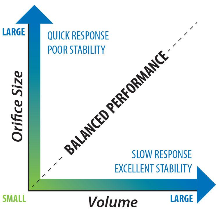 Cordis Pressure Controls Selection Chart