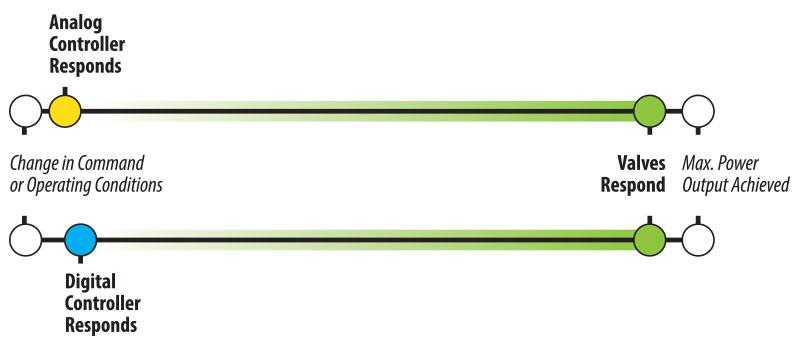 Digital vs. Analog Controller Response Times