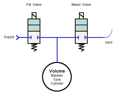 Fill & Bleed Circuit