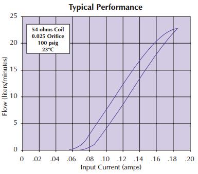 EVP Flow Chart