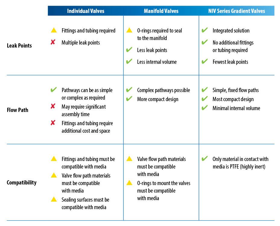 Gradient Valve Comparison Chart