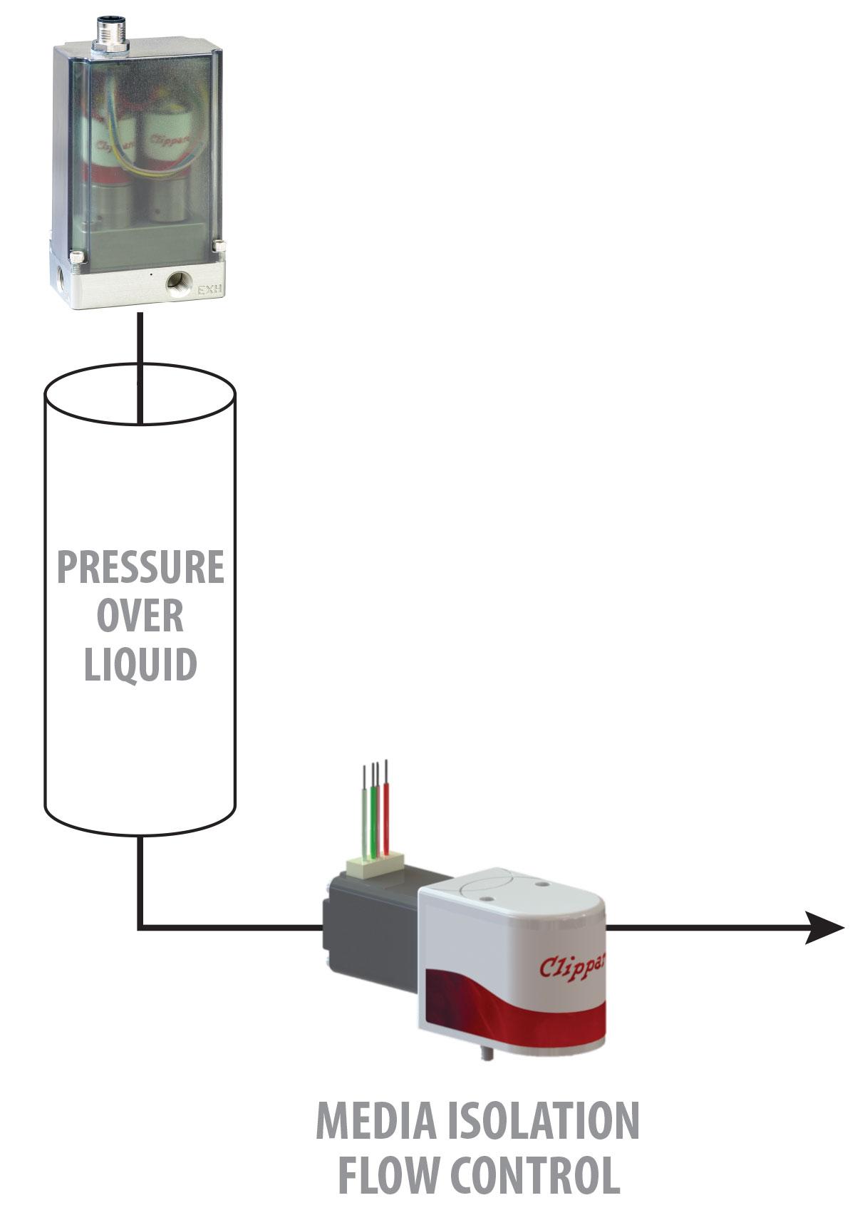 Eclipse Application: High Precision Fluid Proportional Valve