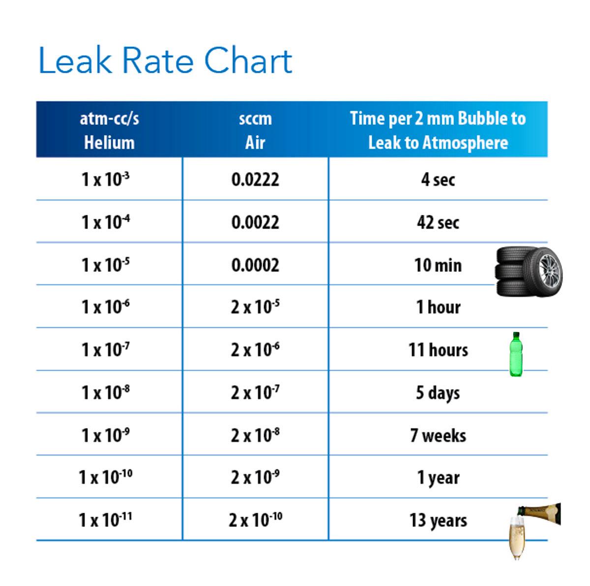 Leak Rate Chart