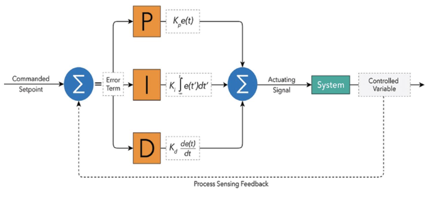 General PID-Loop Schematic Structure