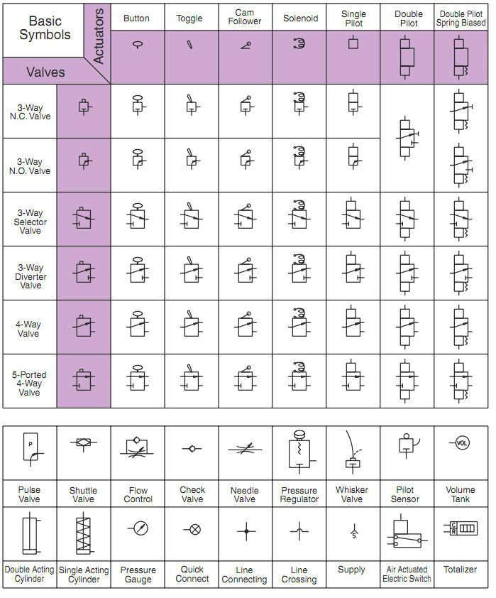 Simplified Symbols Clippard Knowledgebase
