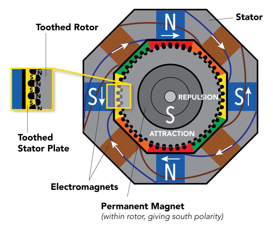 Diagram of a Stepper Motor