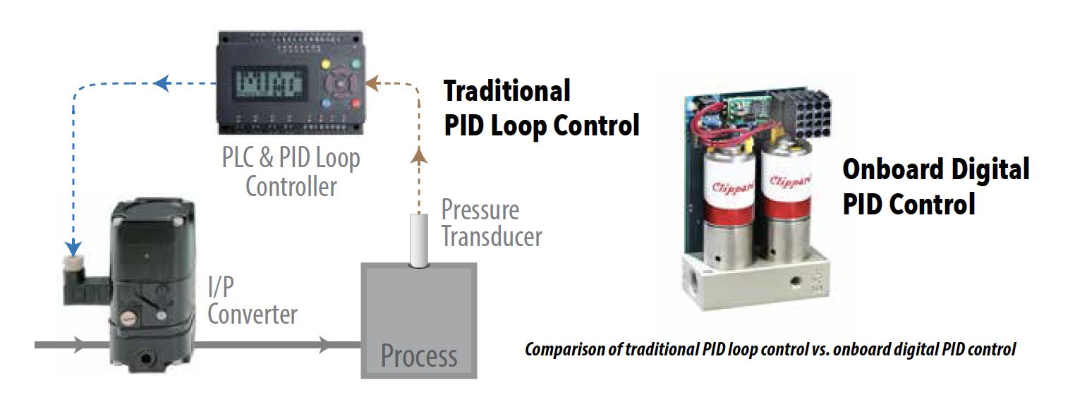 Traditional PID Loop Control vs. Onboard Digital PID Control