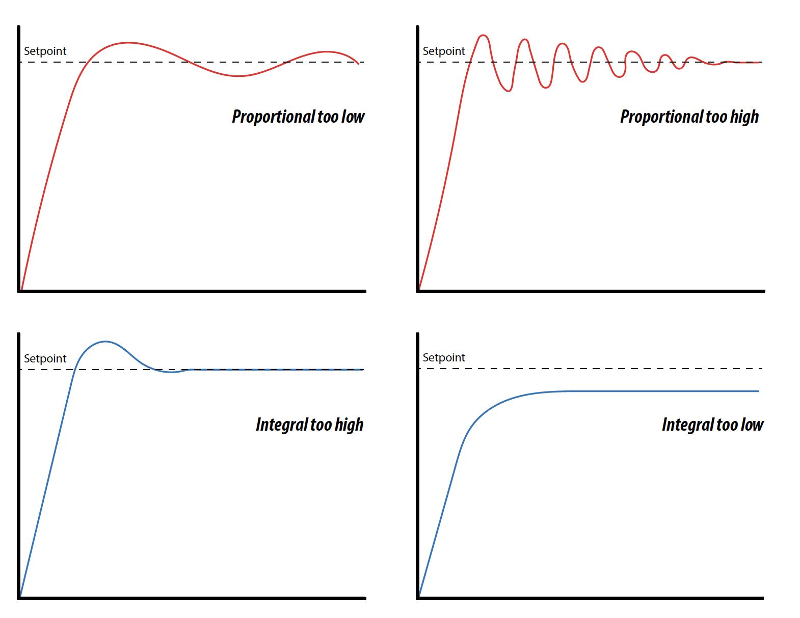Typical PI Behaviors