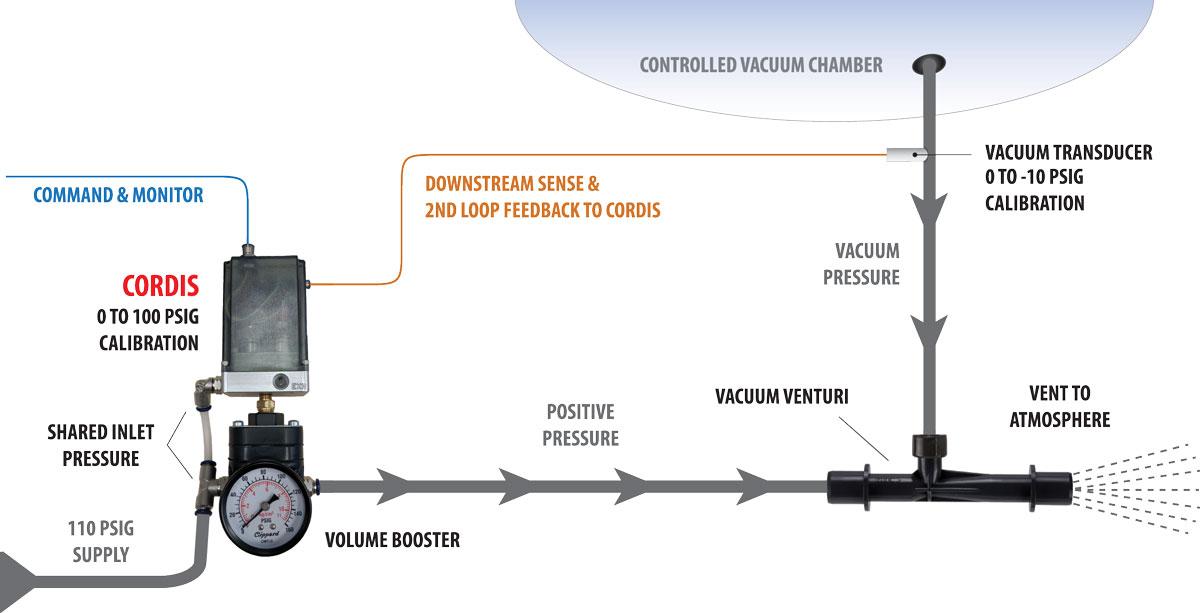 Cordis Application: Vacuum Generator