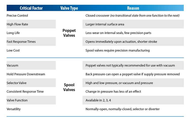 When to Choose Poppet vs. Spool Valves